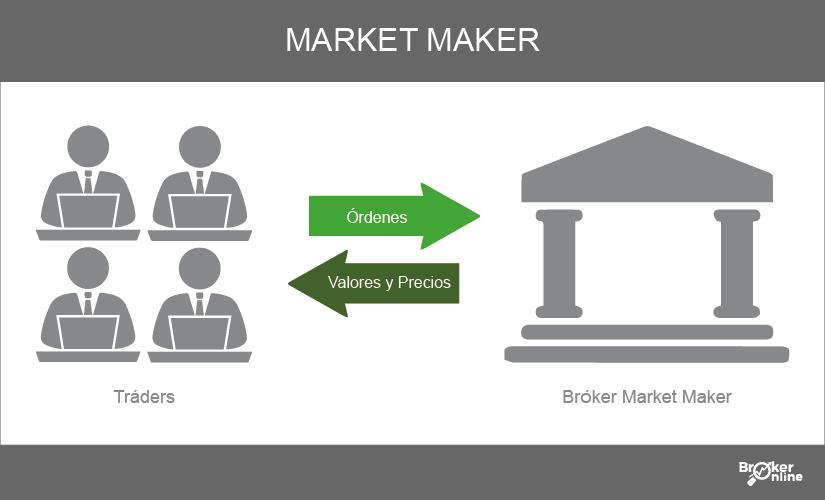 brokers market maker