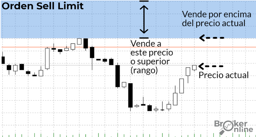 orden sell limit