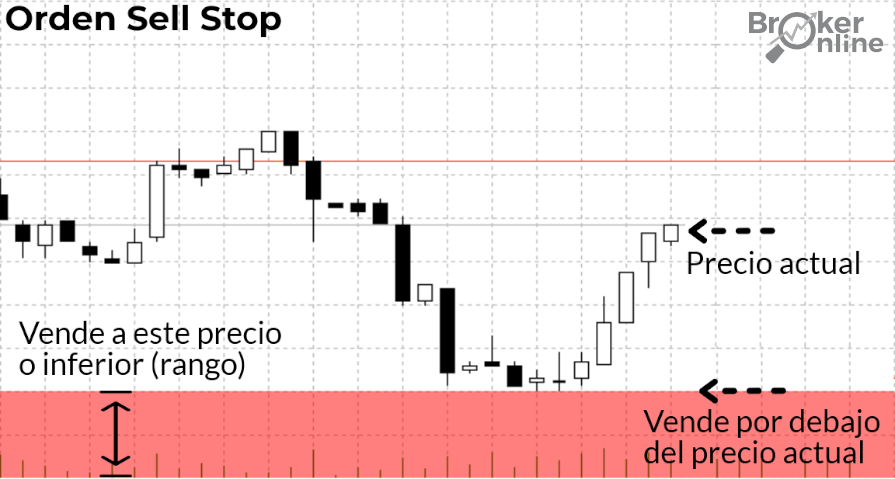 Orden Sell Stop